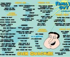 Игра Крылатые фразы Гленна Куагмайра онлайн